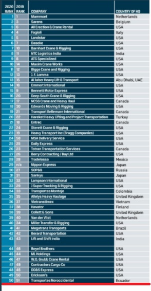 CT50 list of the 50 leading companies in specialized transport